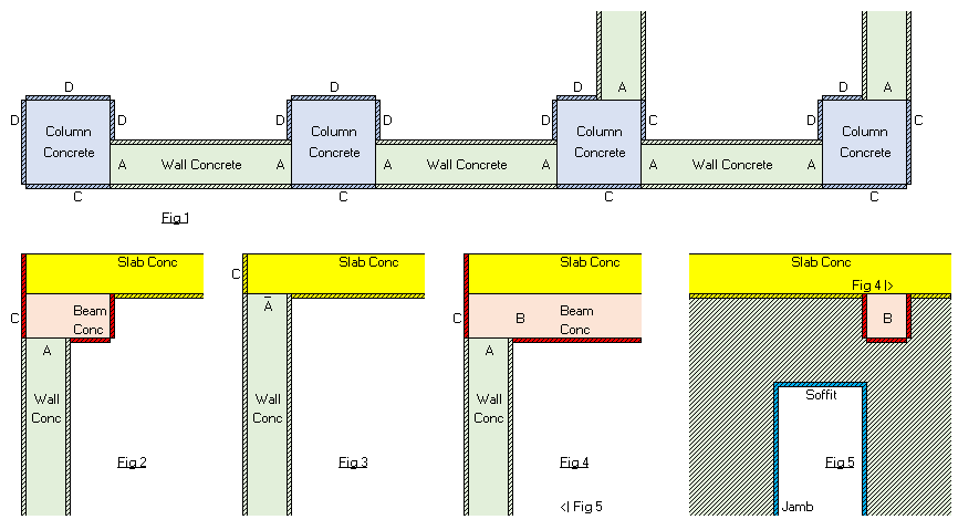 Wall Concrete And Formwork At Junctions With Beams Crossing Over The Walls B Below Are Deducted Because There Is No Exemption Rule