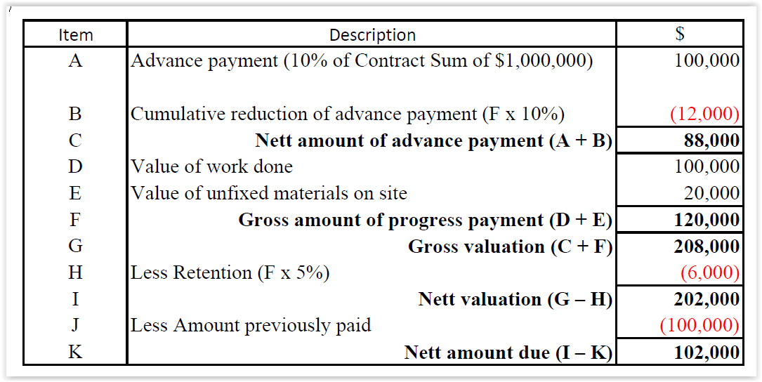 construction payment certificate template - payments