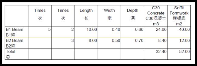 Bills of Quantities 工程量清单